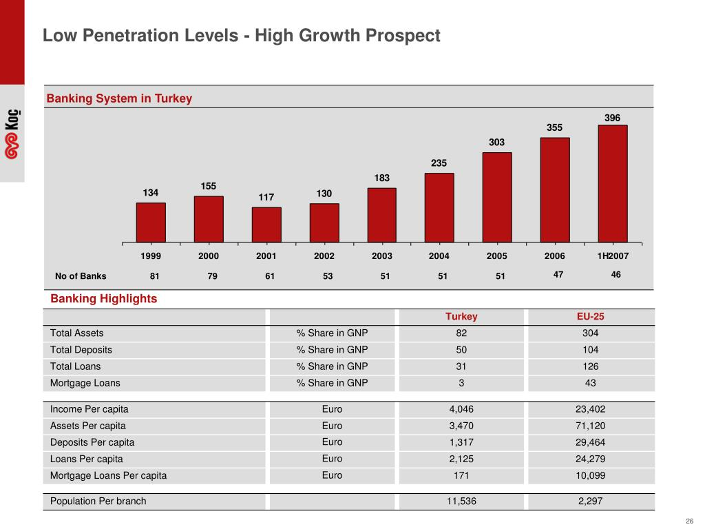 Low Penetration Levels - High Growth Prospect