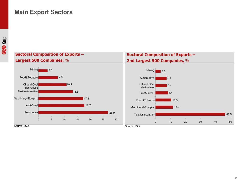 Main Export Sectors