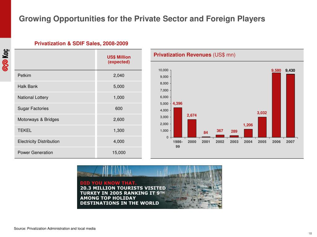 Growing Opportunities for the Private Sector and Foreign Players