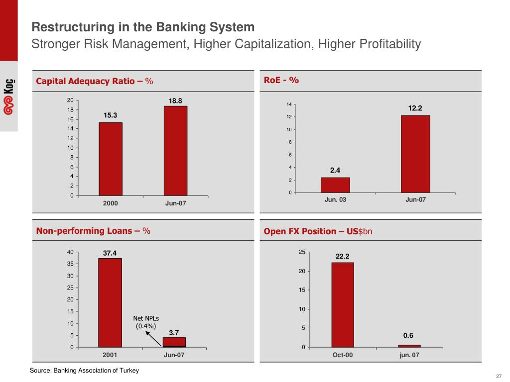 Restructuring in the Banking System