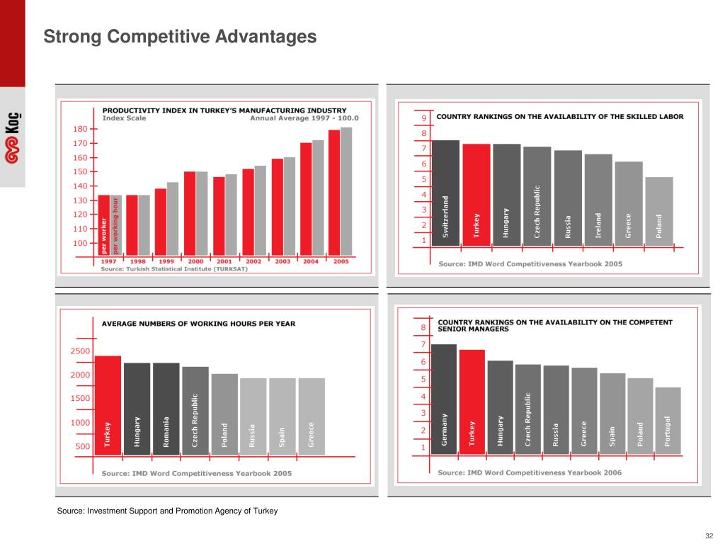 Strong Competitive Advantages