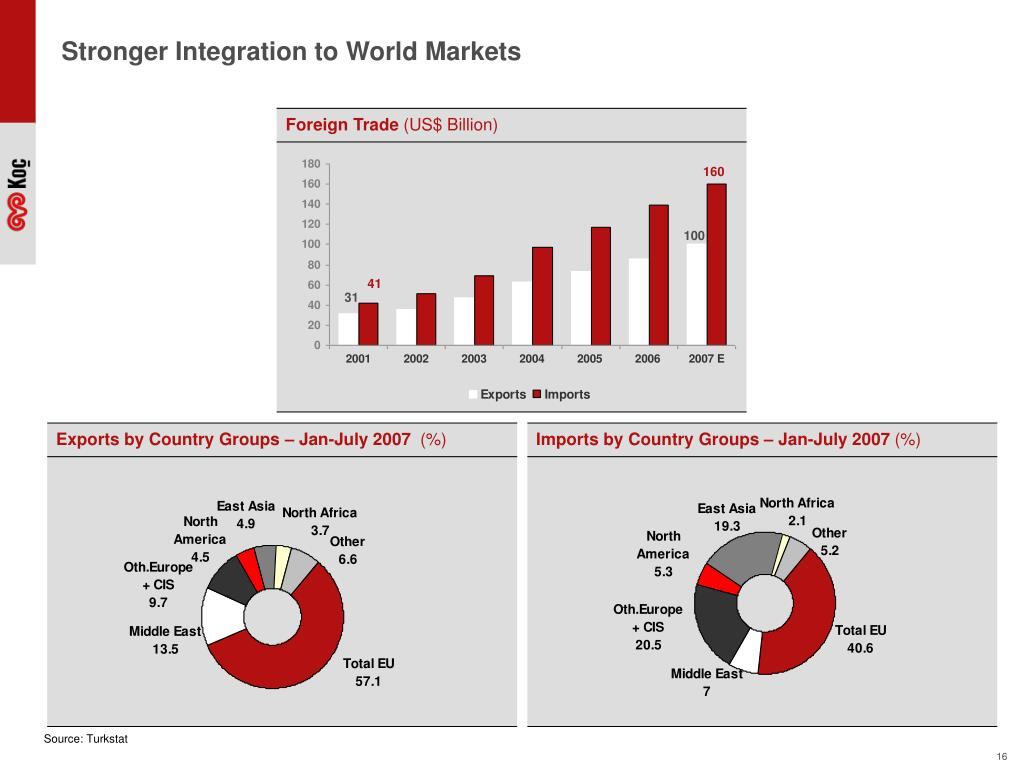 Stronger Integration to World Markets