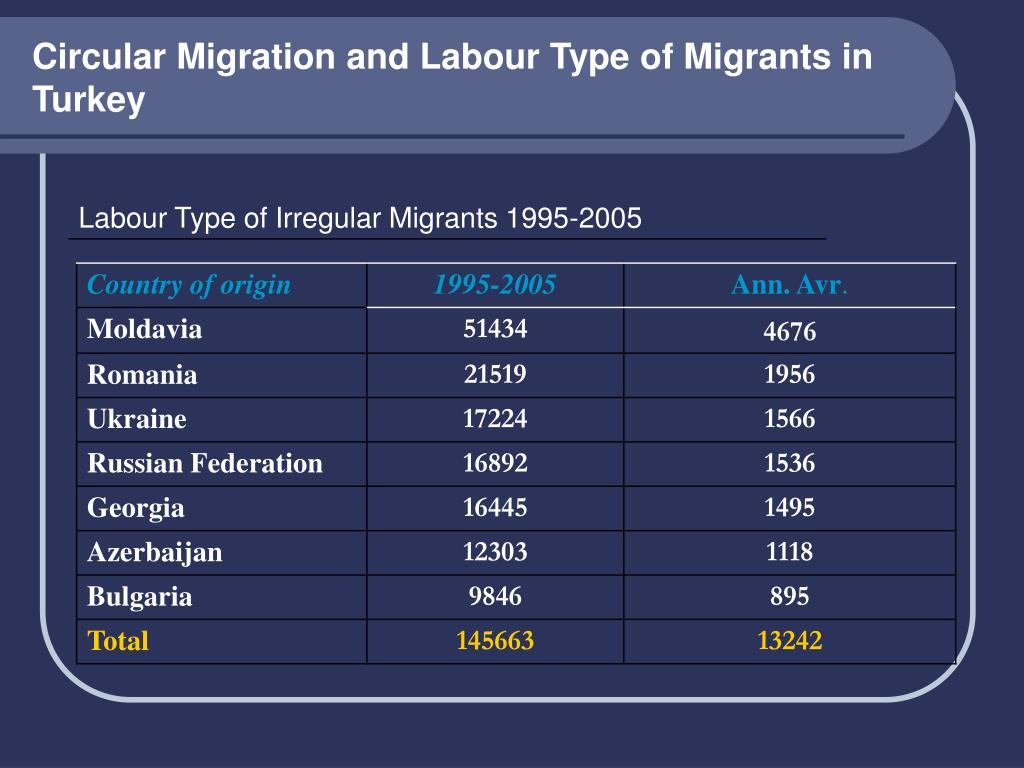 Circular Migration and Labour Type of Migrants in Turkey