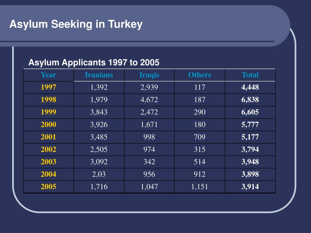 Asylum Seeking in Turkey