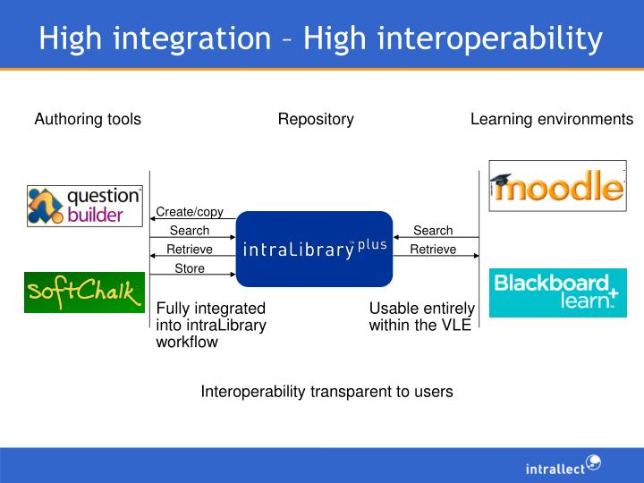High integration – High interoperability