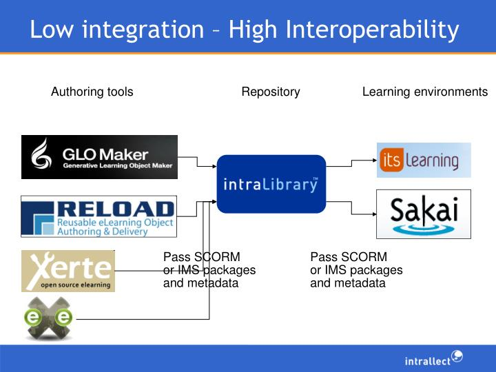 Low integration – High Interoperability
