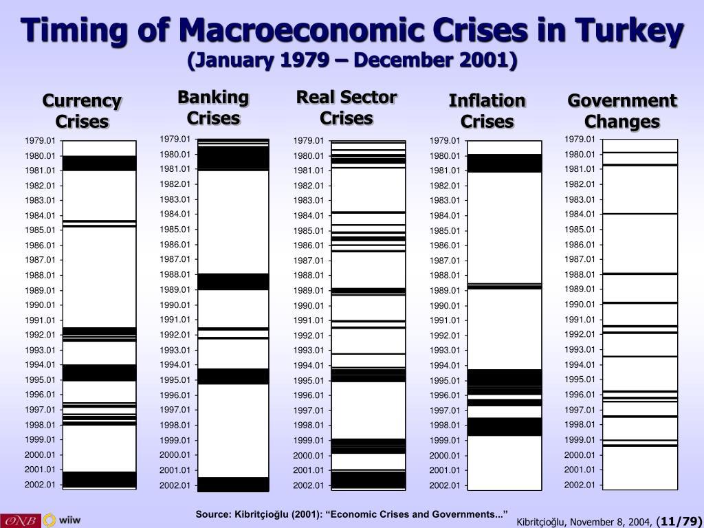 Timing of Macroeconomic Crises in Turkey