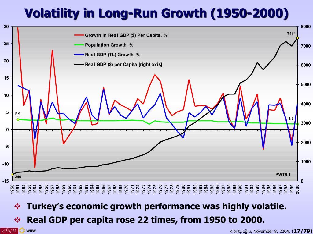 Volatility in Long-Run Growth (1950-2000)
