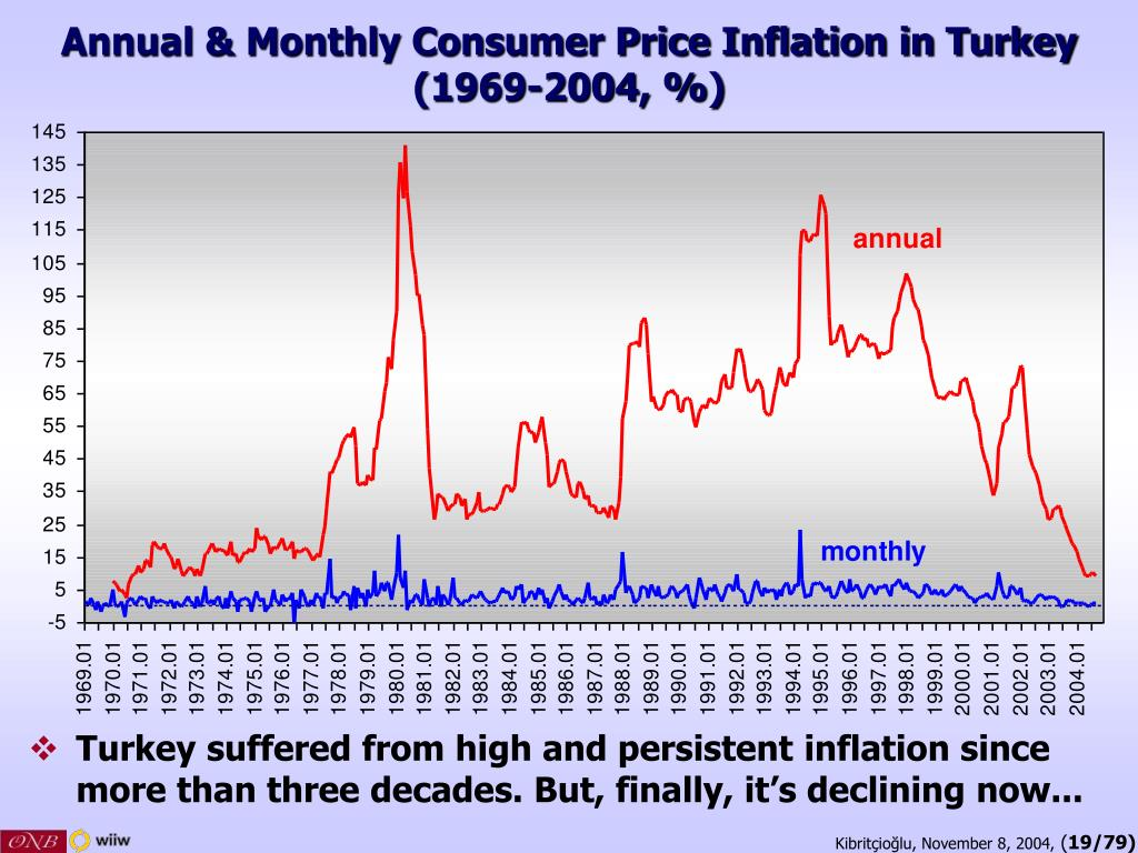 Annual & Monthly Consumer Price Inflation in Turkey