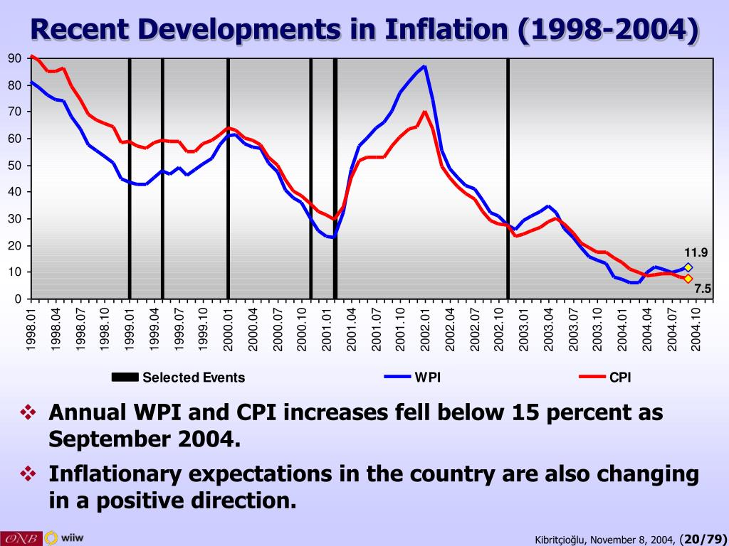 Recent Developments in Inflation (1998-2004)