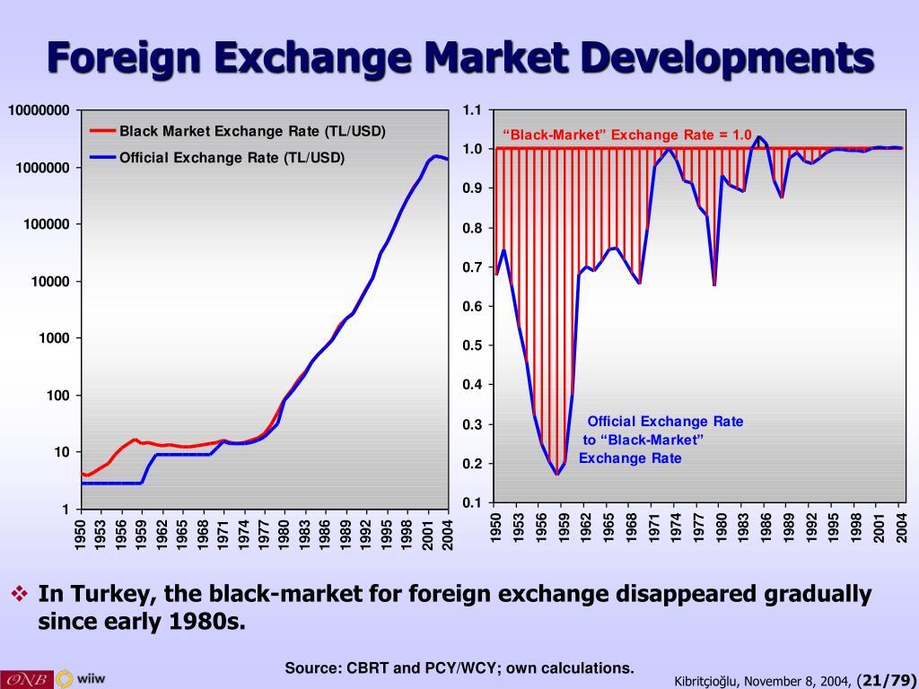 Foreign Exchange Market Developments