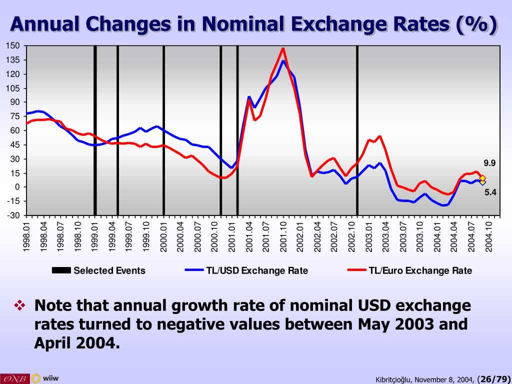 Annual Changes in Nominal Exchange Rates (%)