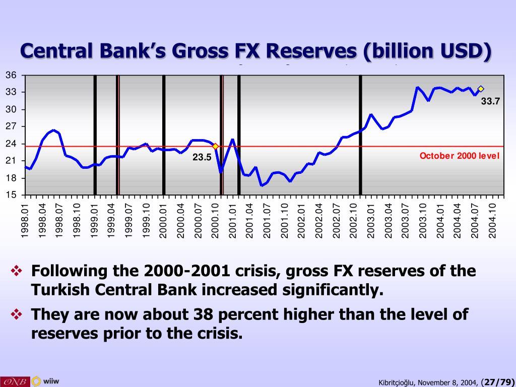 Central Bank's Gross FX Reserves (billion USD)
