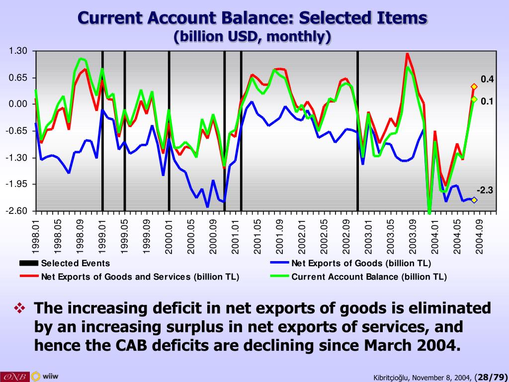 Current Account Balance: Selected Items