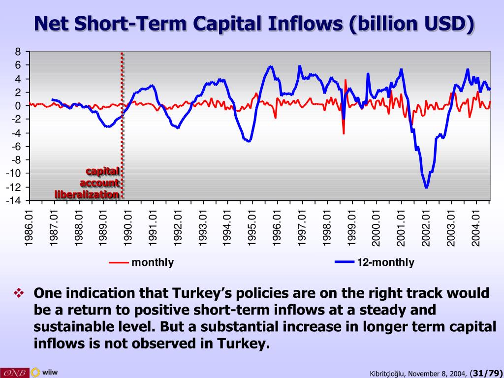 Net Short-Term Capital Inflows (billion USD)