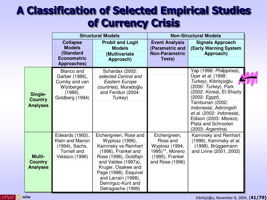 A Classification of Selected Empirical Studies