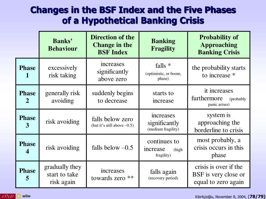 Changes in the BSF Index and the Five Phases