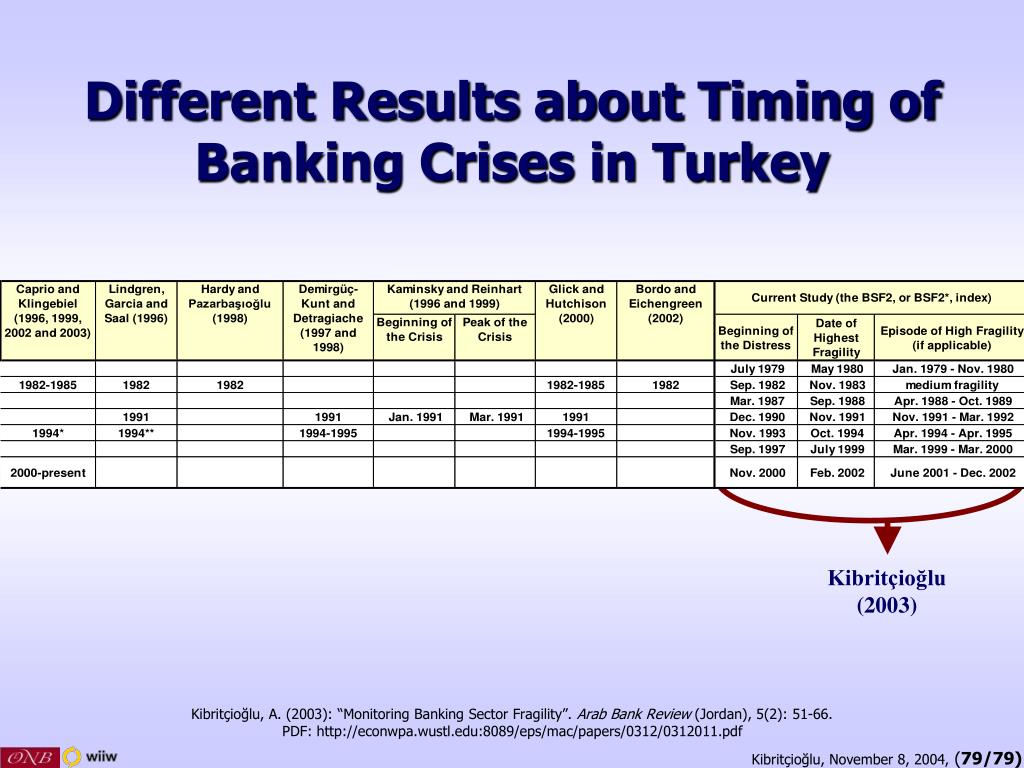 Different Results about Timing of Banking Crises in Turkey