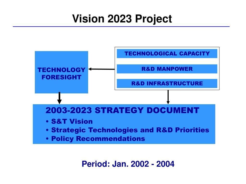 TECHNOLOGICAL CAPACITY