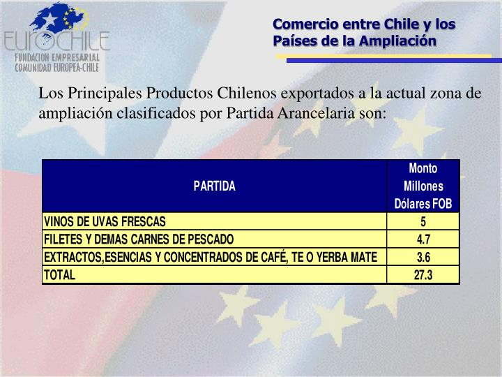 Comercio entre Chile y los Países de la Ampliación