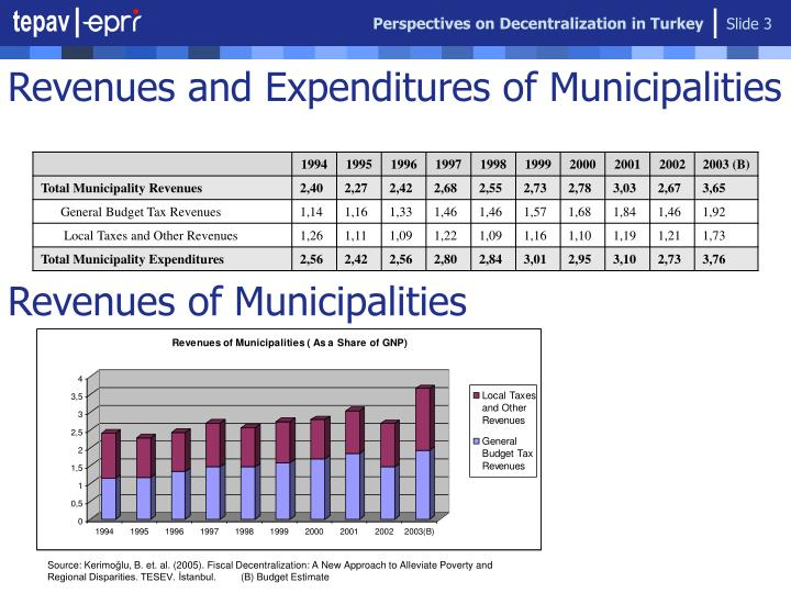 Revenues and expenditures of municipalities l.jpg