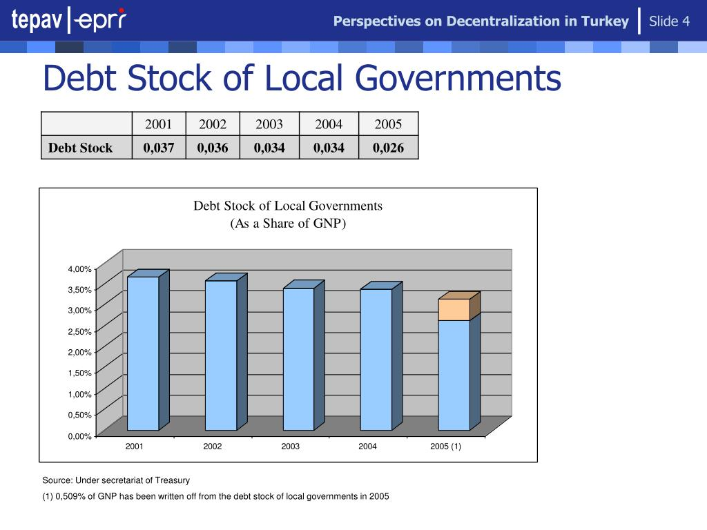Perspectives on Decentralization in Turkey