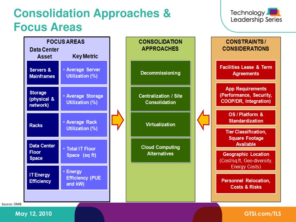 Consolidation Approaches & Focus Areas