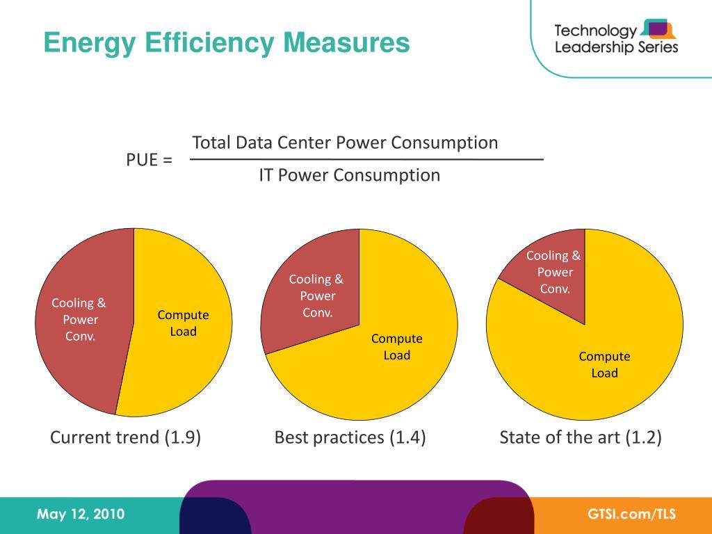 Energy Efficiency Measures