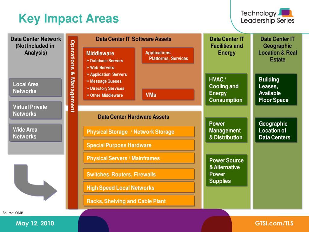 Key Impact Areas