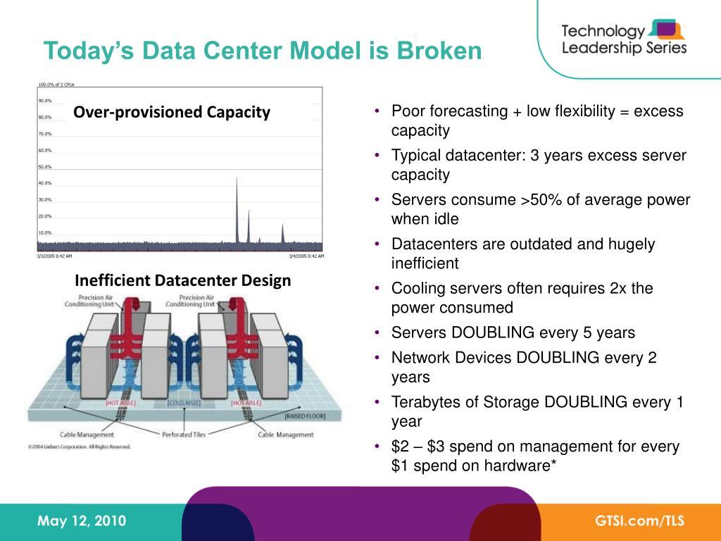 Today's Data Center Model is Broken