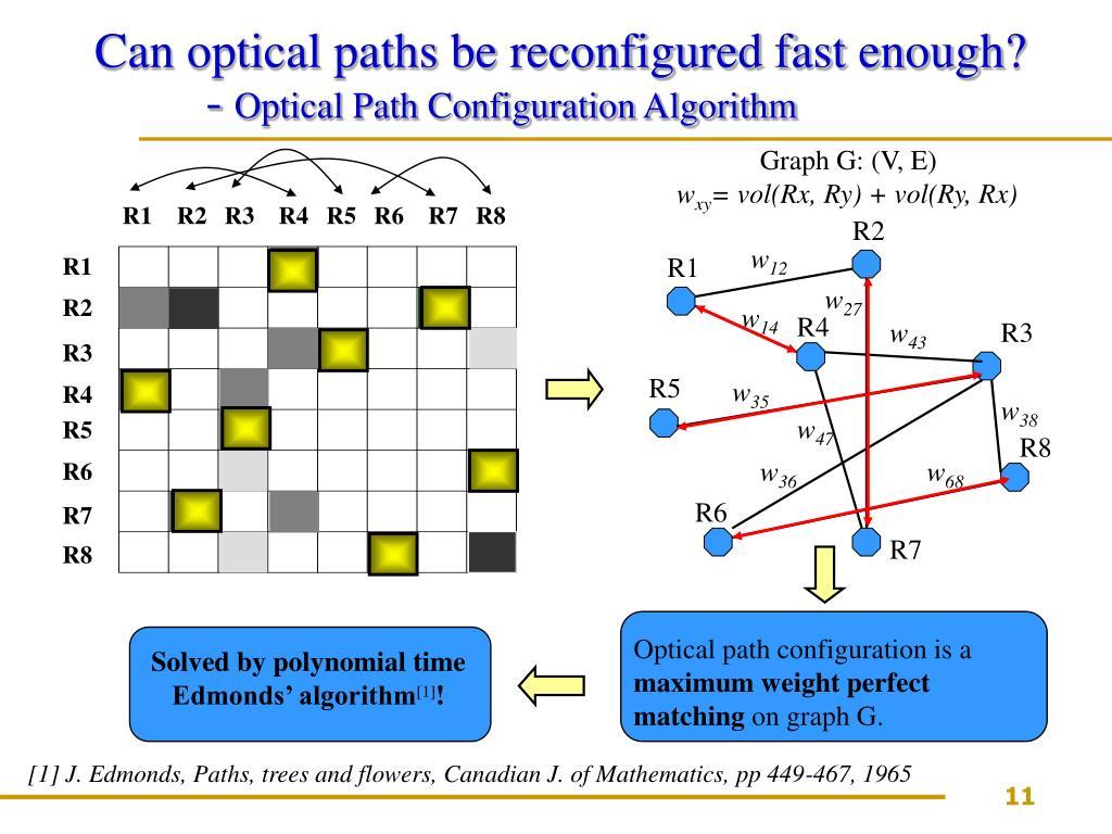 Graph G: (V, E)