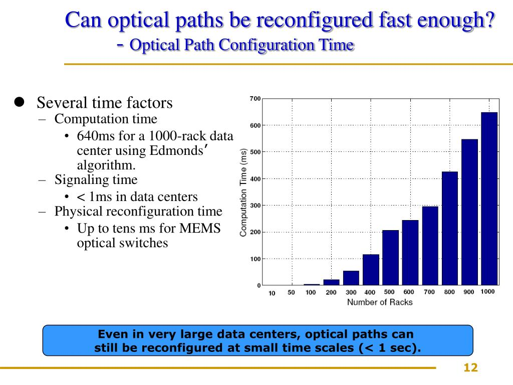 Can optical paths be reconfigured fast enough?