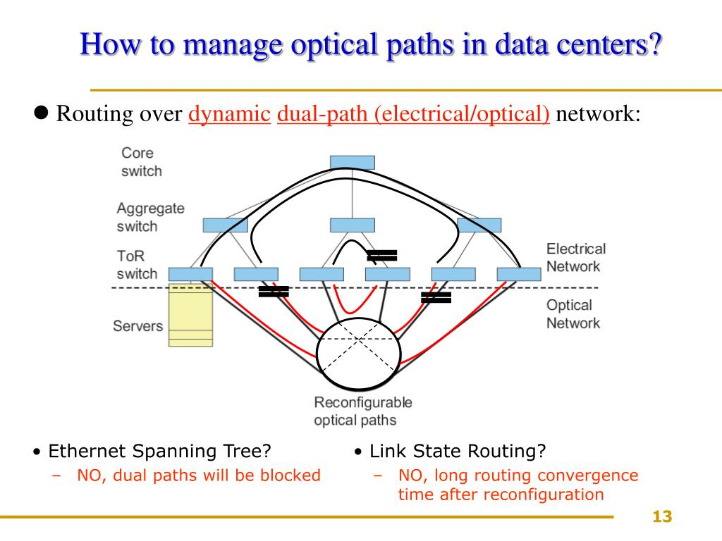 How to manage optical paths in data centers?