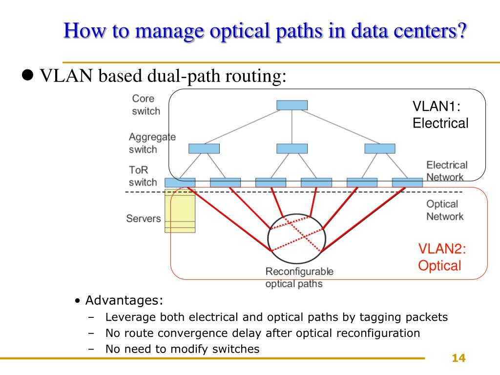 VLAN1: Electrical