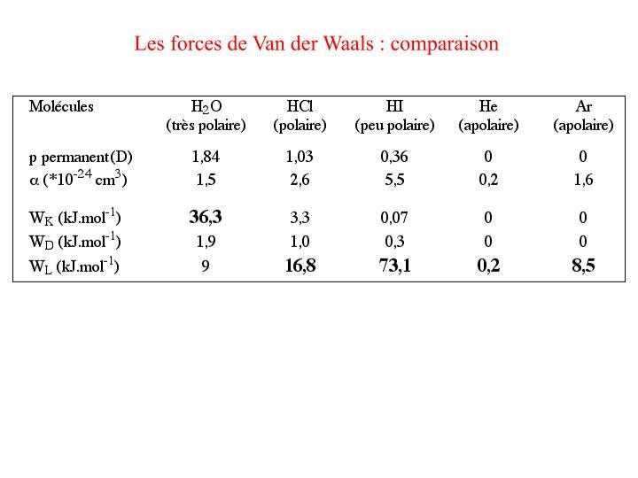 Les forces de Van der Waals : comparaison
