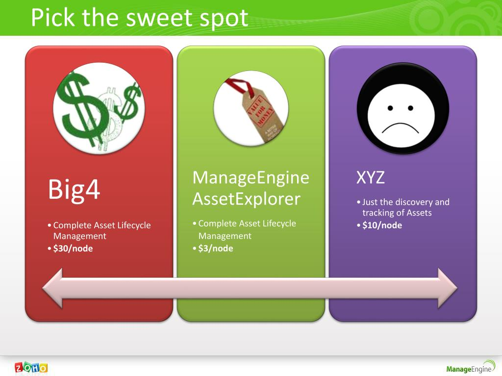 Pick the sweet spot
