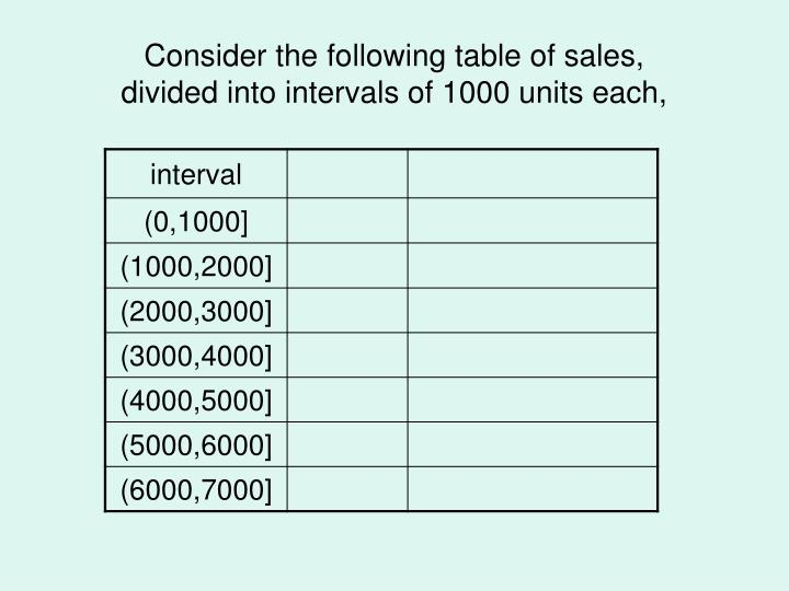 Consider the following table of sales,