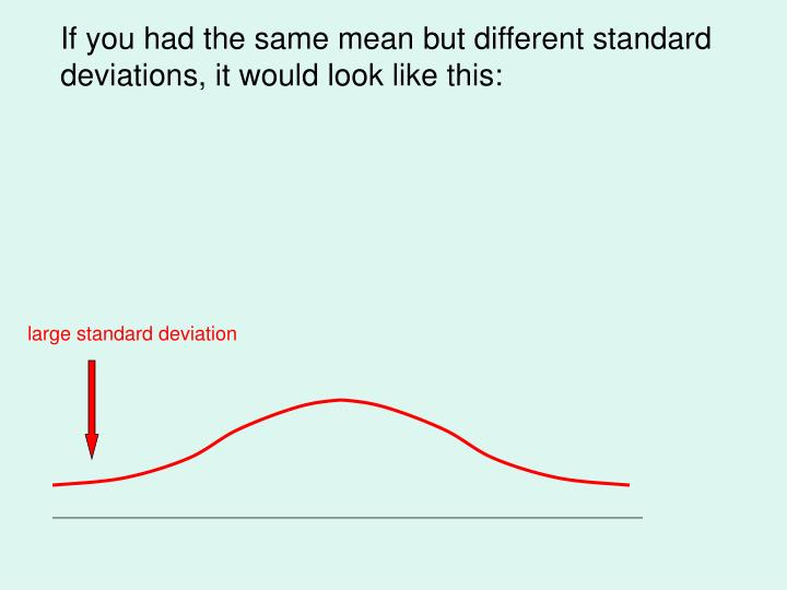 If you had the same mean but different standard deviations, it would look like this: