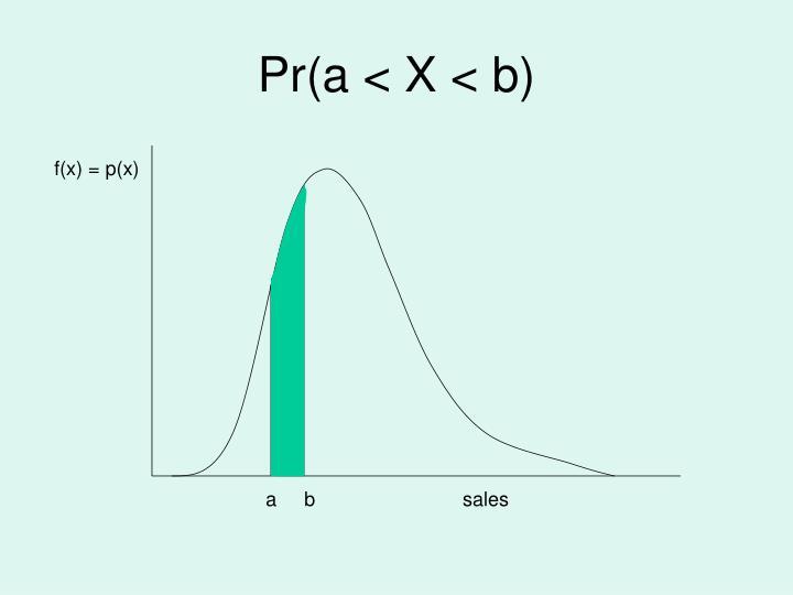 f(x) = p(x)