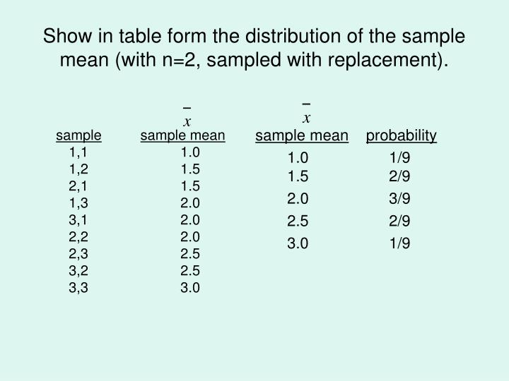 Show in table form the distribution of the sample mean (with n=2, sampled with replacement).