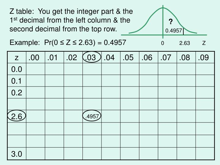 Z table:  You get the integer part & the 1