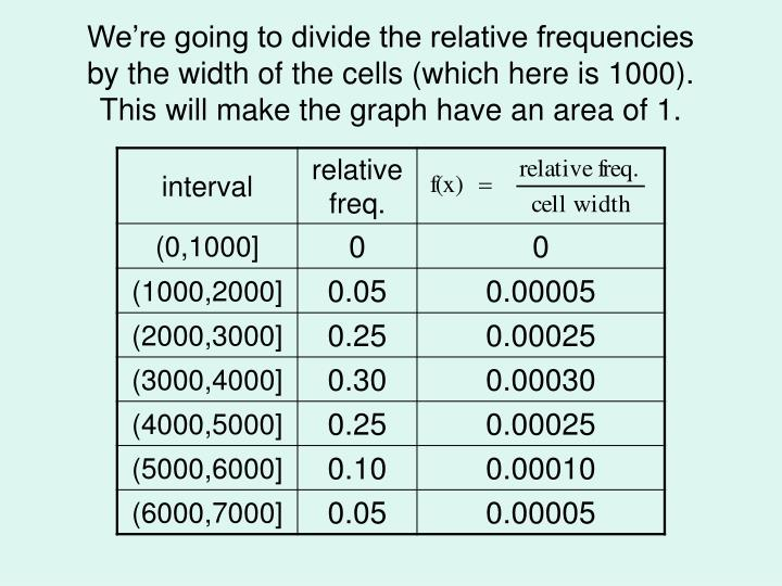 We're going to divide the relative frequencies