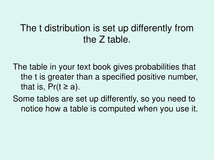 The t distribution is set up differently from the Z table.