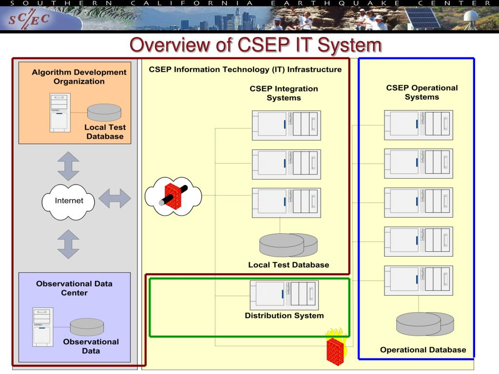 Overview of CSEP IT System