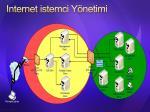 internet istemci y netimi