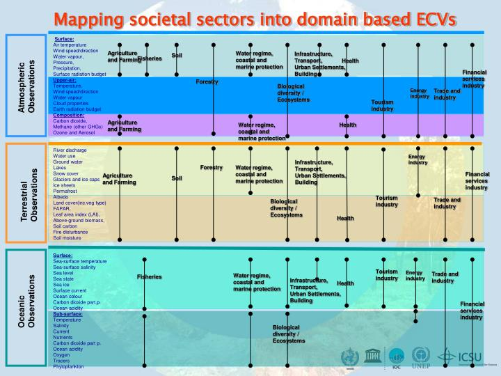 Mapping societal sectors into domain based ECVs