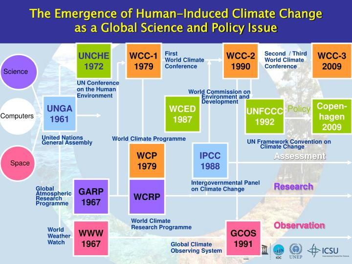 The Emergence of Human-Induced Climate Change