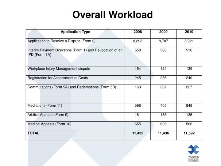 Overall Workload