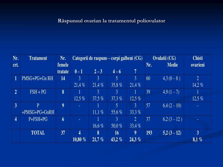 Răspunsul ovarian la tratamentul poliovulator