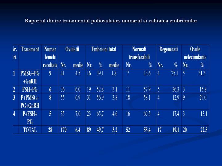 Raportul dintre tratamentul poliovulator, numarul si calitatea embrionilor